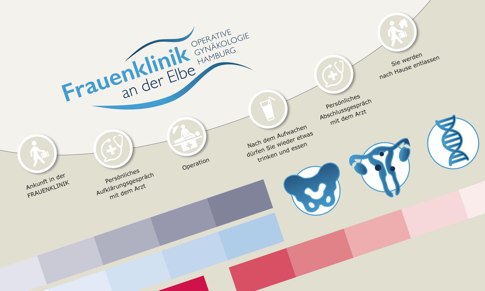 Für die Frauenklinik an der Elbe konzipierte LeFee Werbeagentur einen neuen Markenauftritt inkl. Corporate Design, Logoentwicklung und Naming