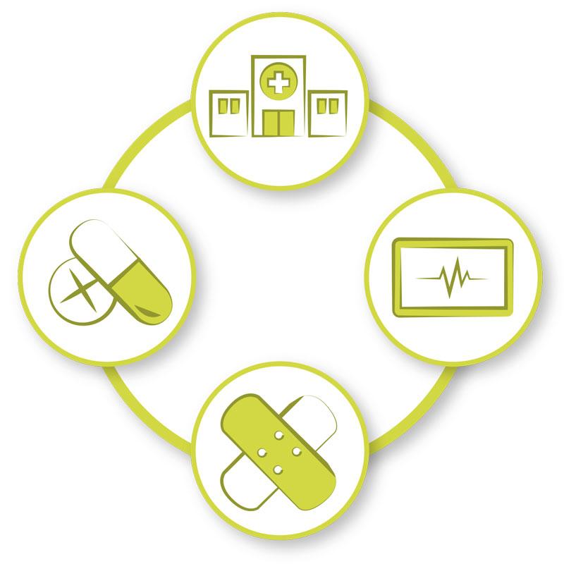Die vier großen Gesundheitsmärkte: Kliniken, Pharma, Medizinprodukte und Medizintechnik